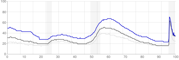 Stockton, California monthly unemployment rate chart